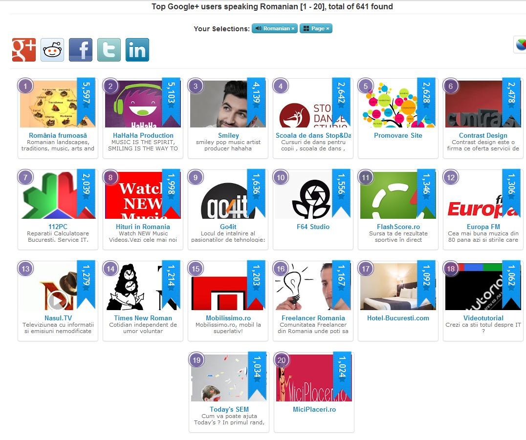 Top Google+ Users Speaking Romanian