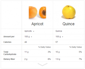 Caise vs gutui