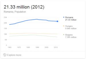 Population of Romania