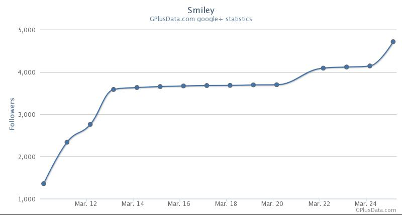 Smiley Followers Evolution